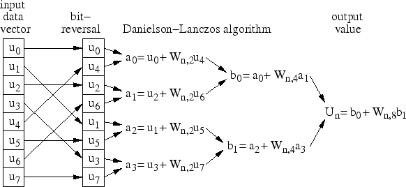 Frequency-Time Domain Transformation